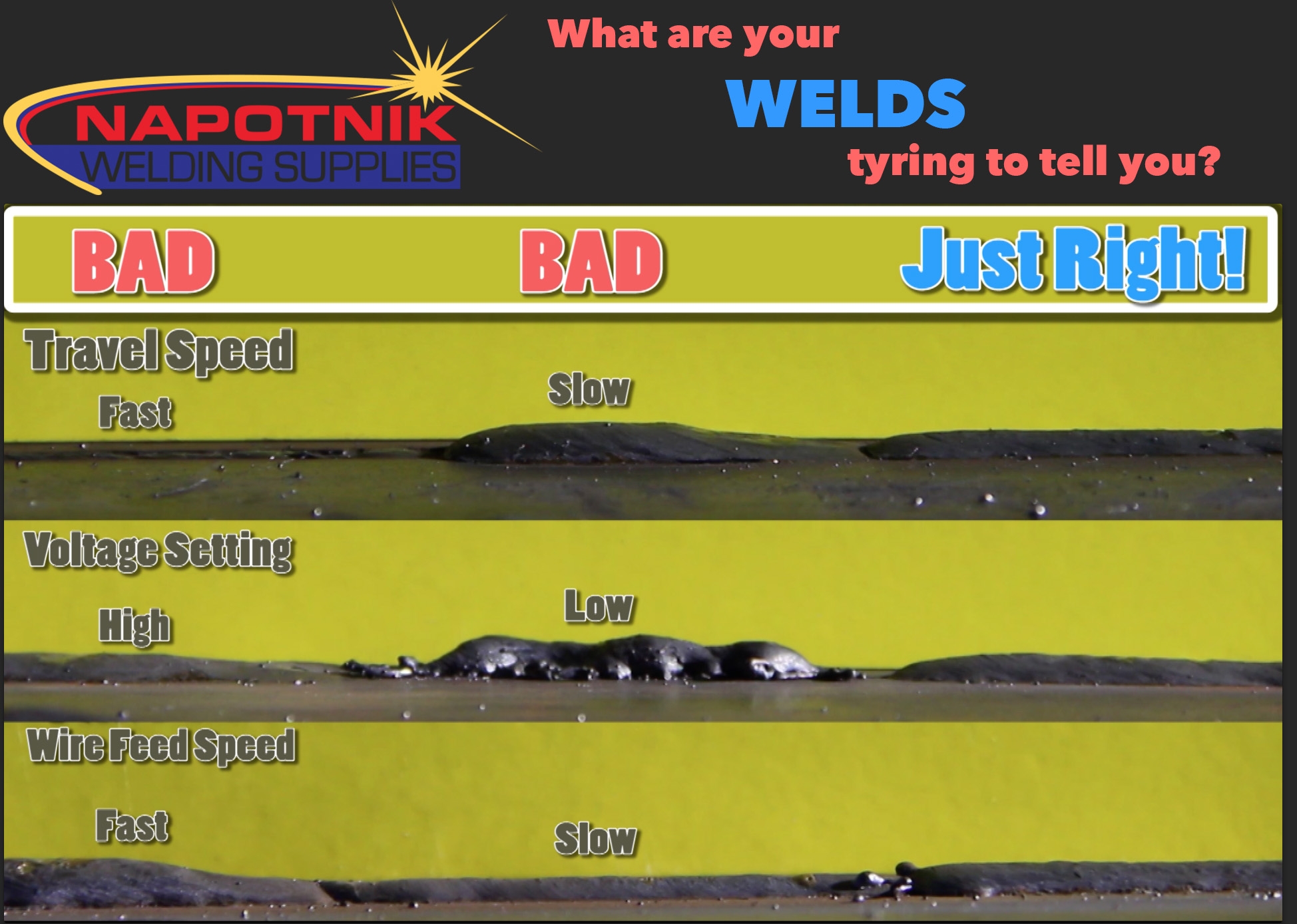 examples of welds with to high or low amperage, high or low wire feed speed, or fast or slow travel speed